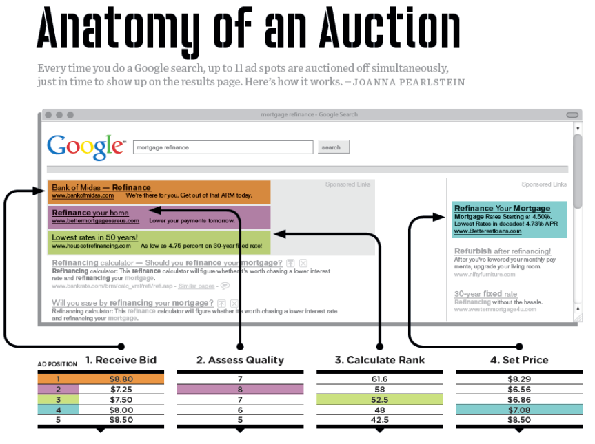 Google Auction