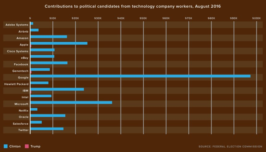 Silicon Valley Funds Hillary Clinton'sCampaign