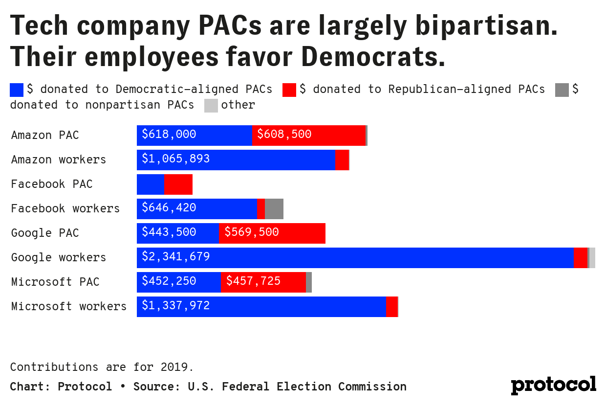 dawwW-tech-company-pacs-are-largely-bipartisan-their-employees-favor-democrats-